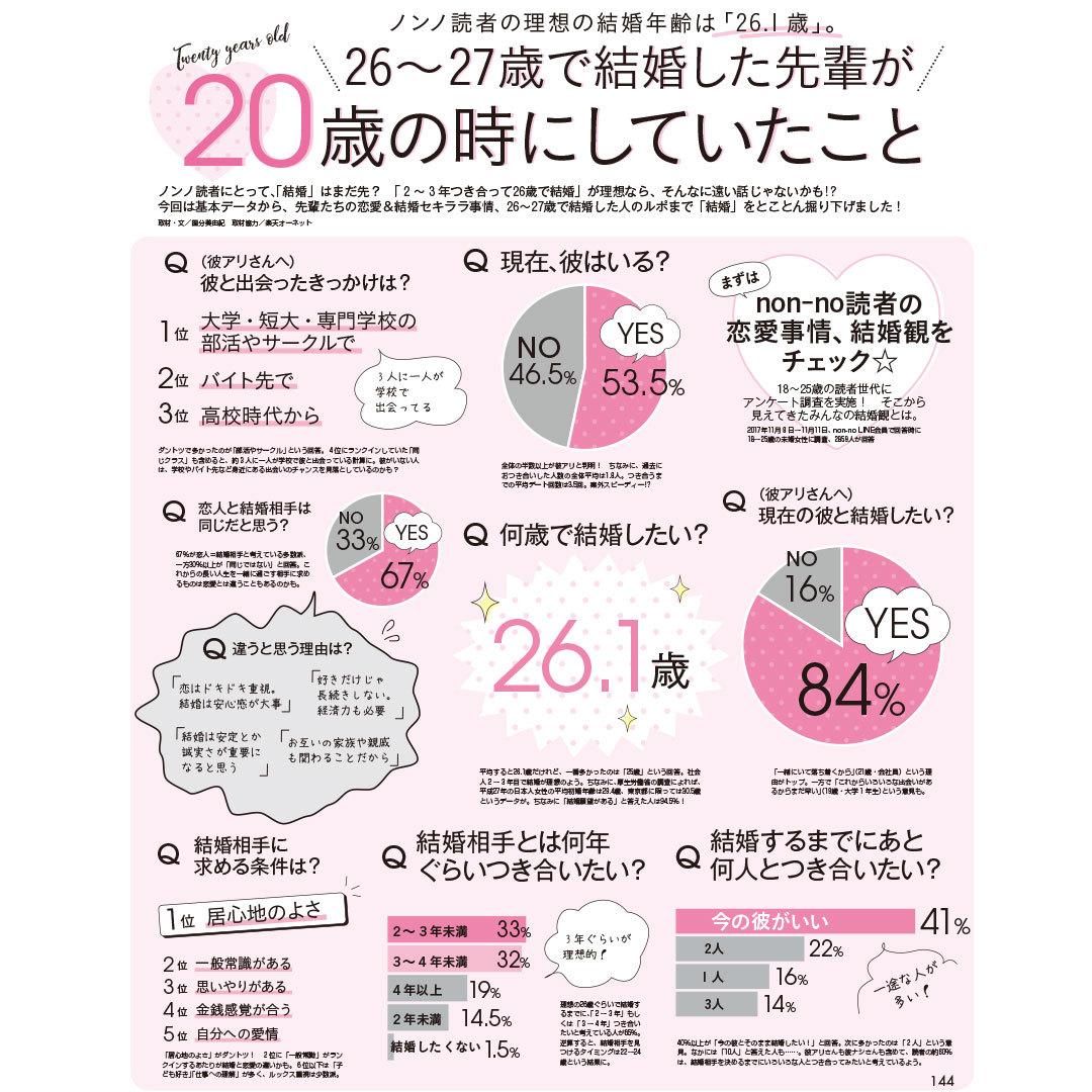 恋の始まりはLINE。理想の結婚年齢は26.1歳!【今ドキ若者調査Vol.8】_1_2