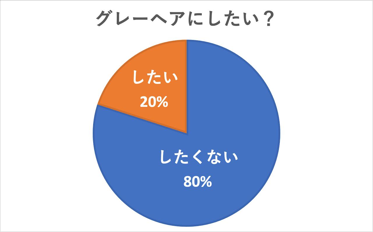 「グレイヘアにしたい?」という質問に「グレーヘアにしたい」と回答したのは20%でした。