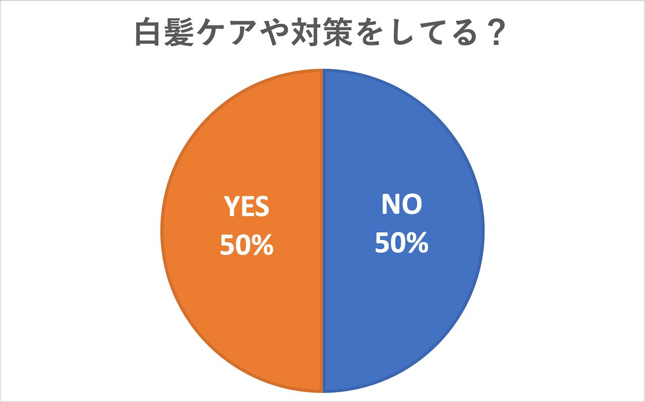 「白髪ケアや対策をしている?」という質問に「YES」と回答したのは50%。