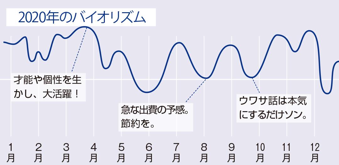 【星占い2020年】魚座の全体運・恋愛運・星座別相性・1年のバイオリズム_1_3
