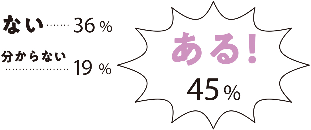ある! 45% ない 36% 分からない 19%