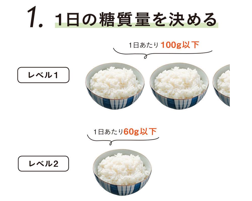 糖質オフダイエットの基本ルール1 1日の糖質量を決める