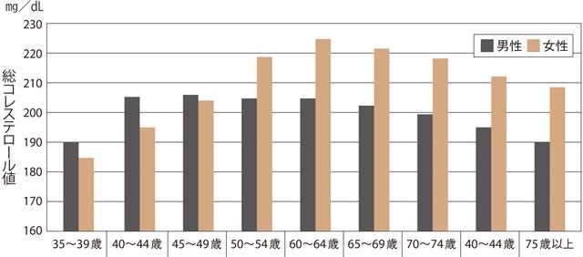 総コレステロールの年齢・男女比較