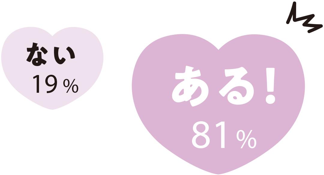 ある! 81% ない 19%