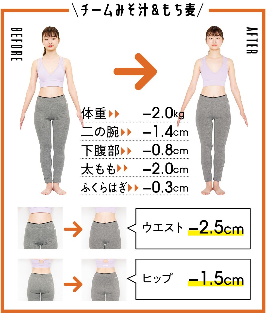 チームみそ汁&もち麦 体重-2.0kg 二の腕-1.4cm 下腹部-0.8cm 太もも-2.0cm ふくらはぎ-0.3cm ウエスト-2.5cm ヒップ-1.5cm