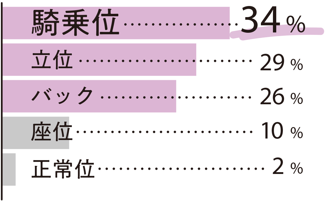騎乗位 34% 立位 29% バック 26% 座位 10% 正常位 2%