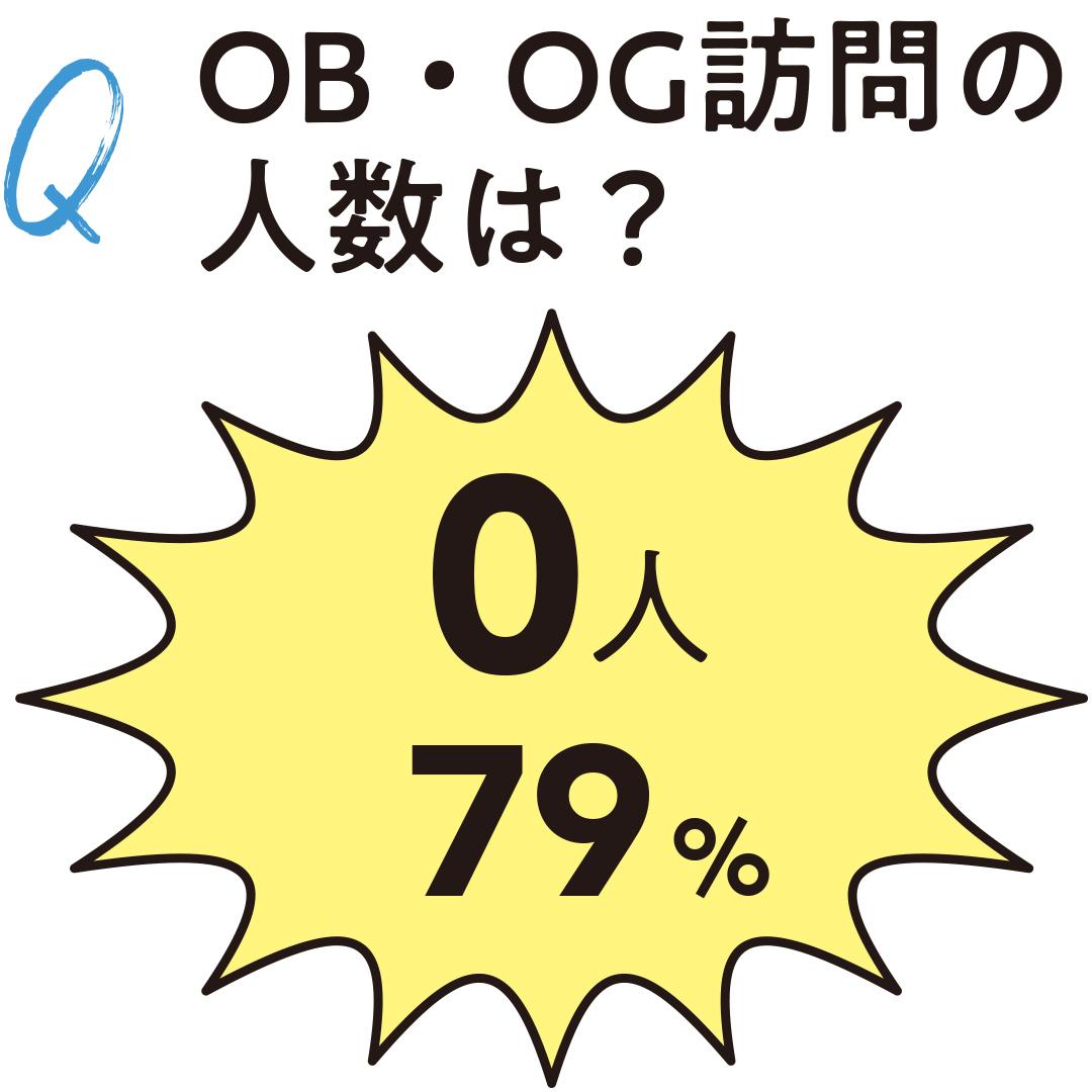 OB・OG訪問の人数は?