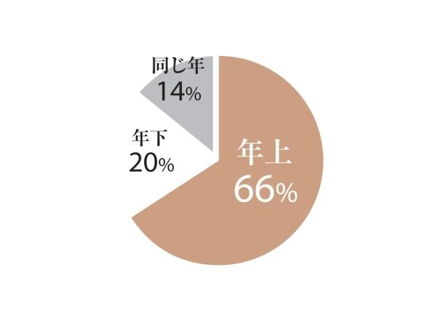 年上66%、年下20%、同じ年14%