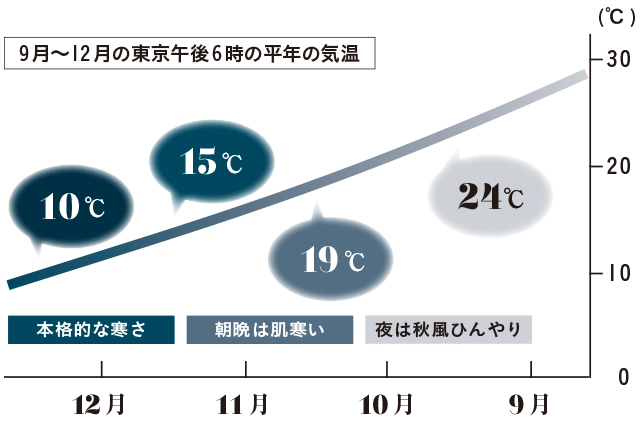 9月~12月の東京午後6時の平均気温