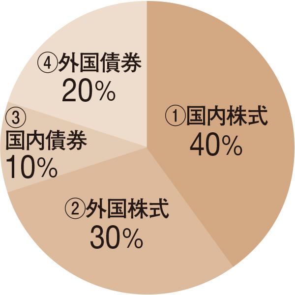 株式70%、債券30% 成長型バランスファンド