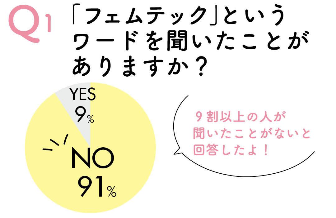 Q1 「フェムテック」というワードを聞いたことがありますか? YES9% NO91% 9割以上の人が聞いたことないと回答したよ!