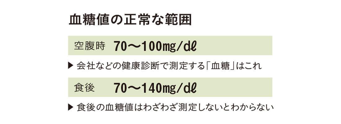 血糖値の正常な範囲 空腹時70-100mg/㎗、食後7o-140mg/㎗