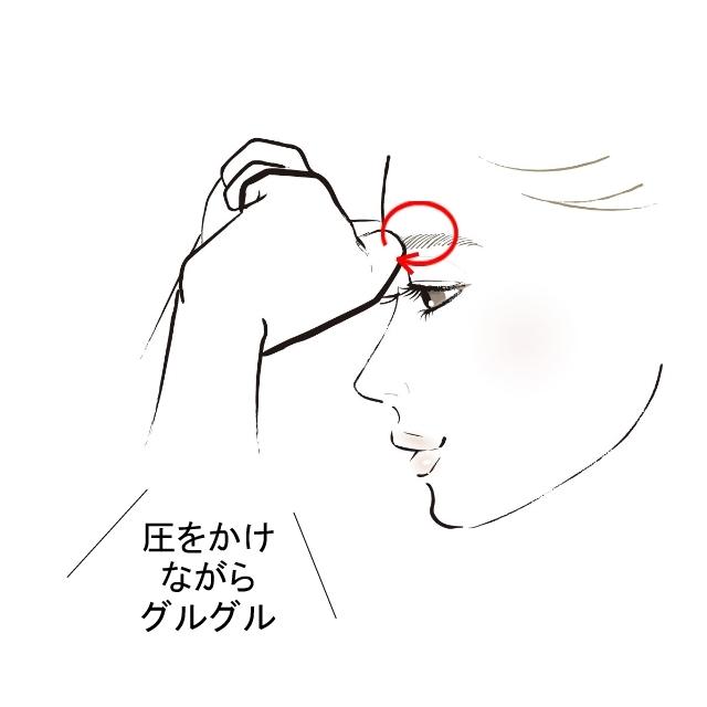 1.【眉下ゾーン】×10回 圧をかけ ながら グルグル