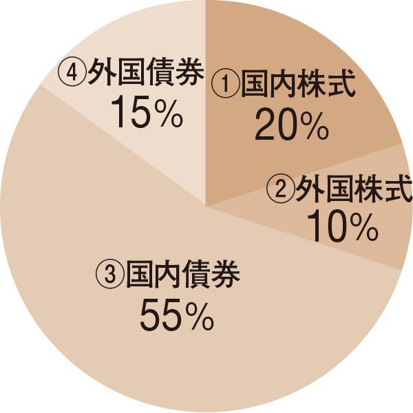 株式30%、債券70% 安定型バランスファンド