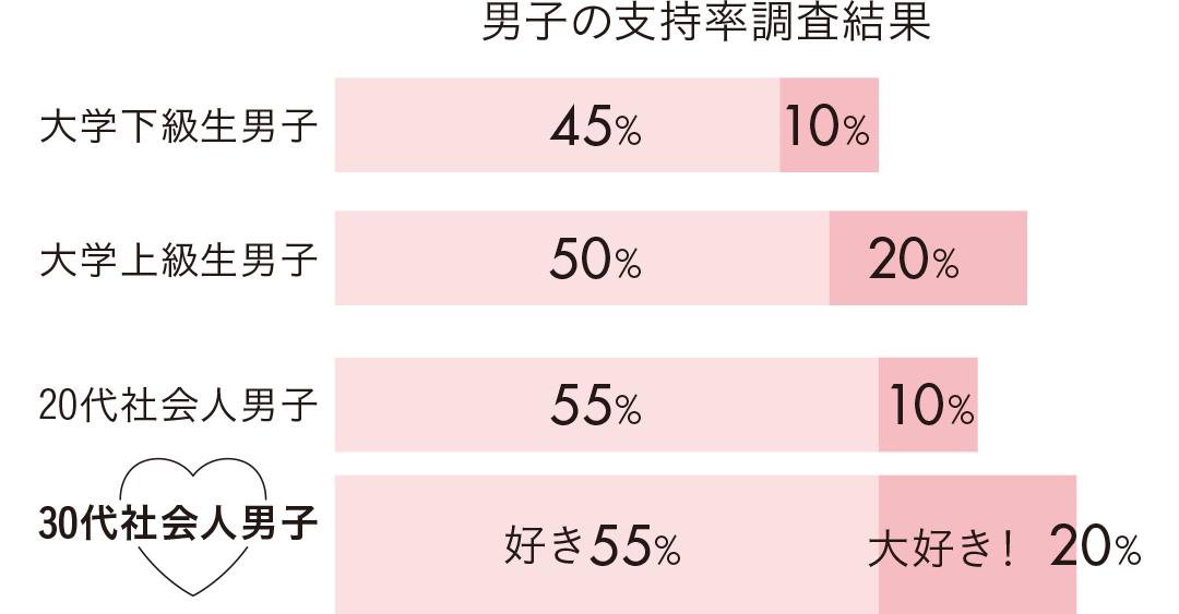男子の支持率調査結果
