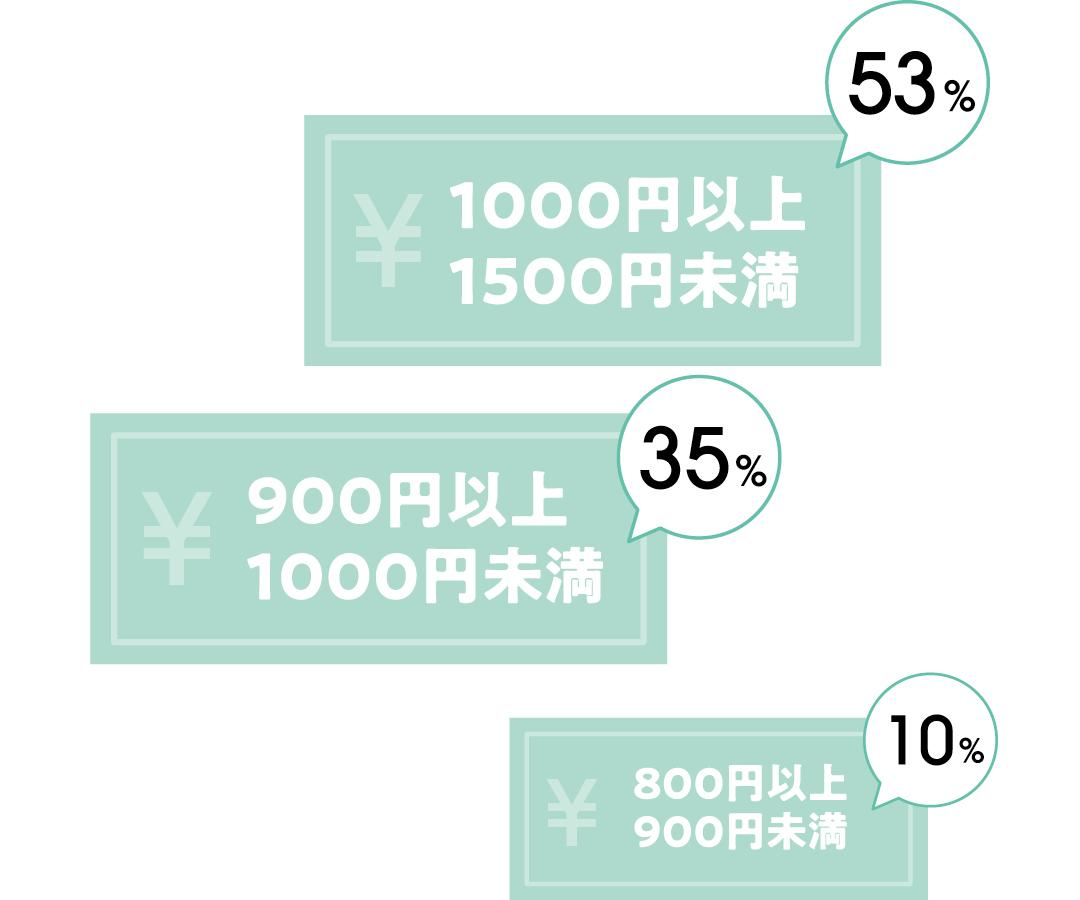 アルバイトの時給は、¥1000円以上 1500円未満:53% ¥900円以上 1000円未満:35% ¥800円以上 900円未満:10%