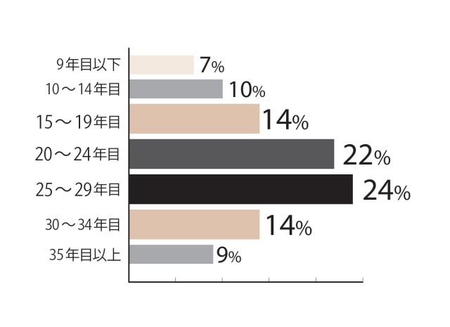 15~19年目が14%、20~24年目が22%、25~29年目が24%、30~34年目が14%