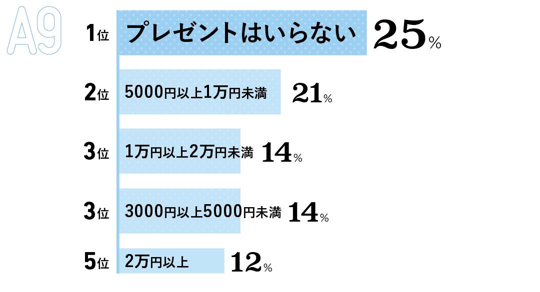 1位 プレゼントはいらない(25%) 2位 5000円以上1万円未満(21%) 3位 1万円以上2万円未満 (14%) 3位 3000円以上5000円未満(14%) 5位 2万円以上(12%)