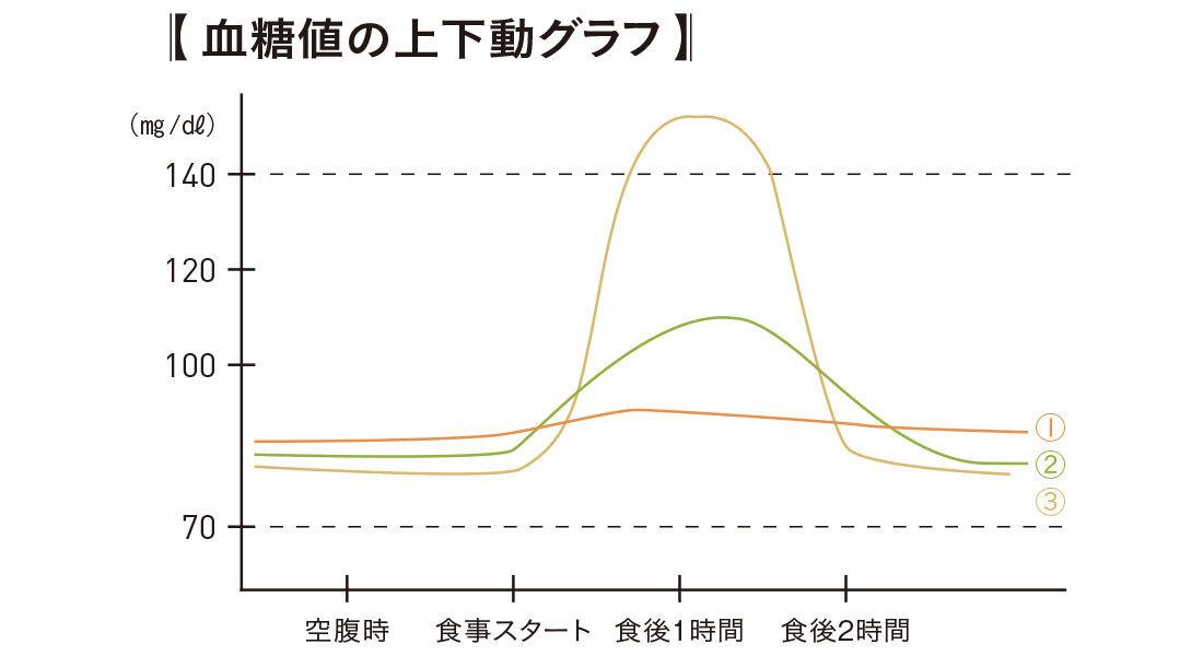 血糖値の上下動グラフ ほぼ変わらない理想形、食後1時間の上昇値が120mgにおさまる、食後1時間で120mg以上に急上昇しその後急降下する3パターン