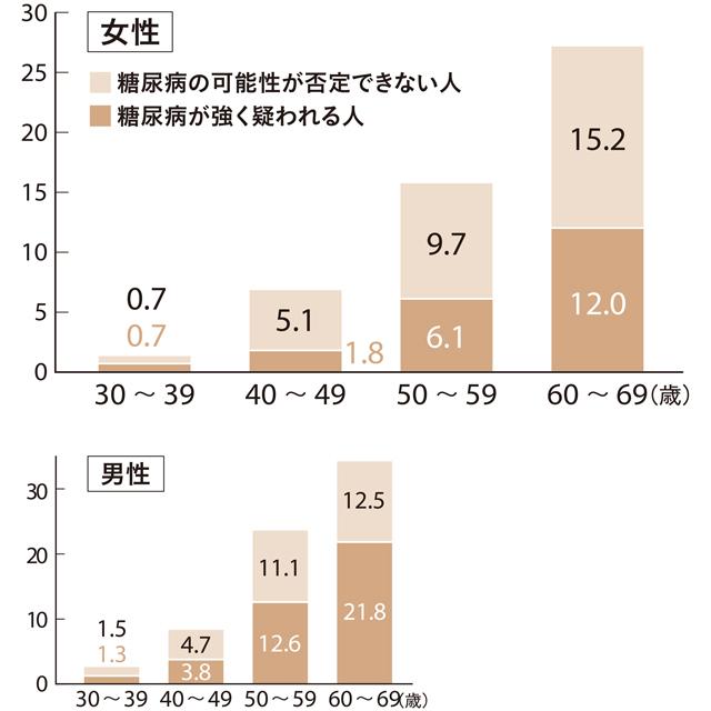 30代~60代の男女の糖尿病リスク(%)