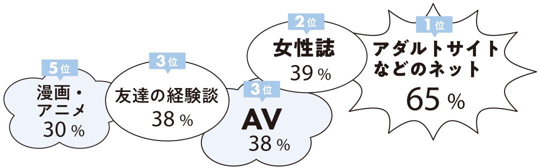 1位 アダルトサイトなどのネット 65% 2位 女性誌 39% 3位 AV 38% 3位 友達の経験談 38% 5位 漫画・アニメ 30%