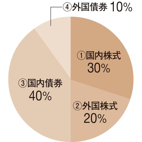 株式50%、債券50% 安定成長型バランスファンド