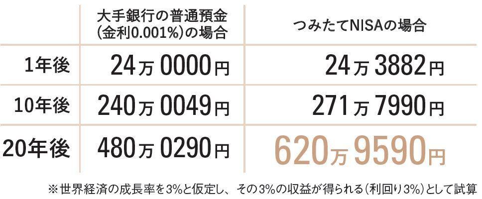 毎月2万円を、つみたてNISA(世界中の株に投資するタイプ)に動かしたら、20年間でどうなる?