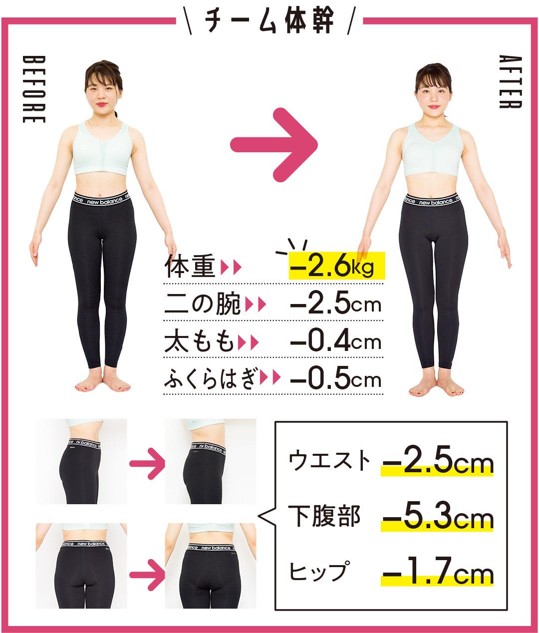 チーム体幹 体重-2.6kg 二の腕-2.5cm 太もも-0.4cm ふくらはぎ-0.5cm ウエスト-2.5cm 下腹部-5.3cm ヒップ-1.7cm