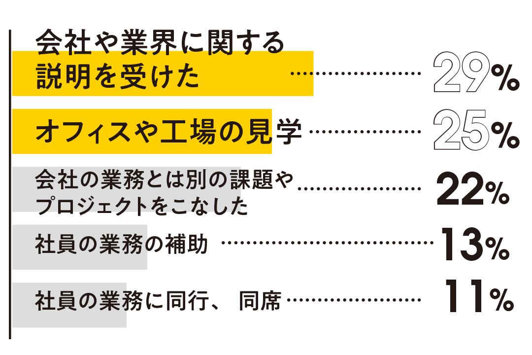 【就活】最新インターン事情2019・この夏エントリーする前にチェック! _1_3