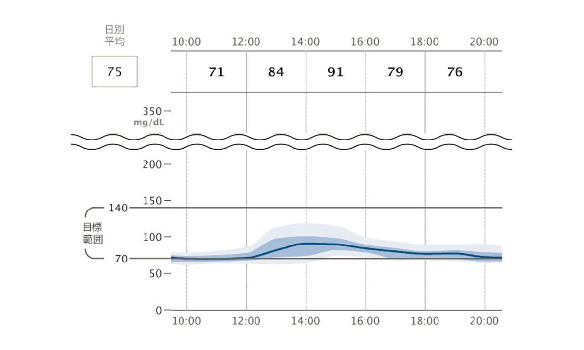 玉城さんの日の血糖値のグラフ