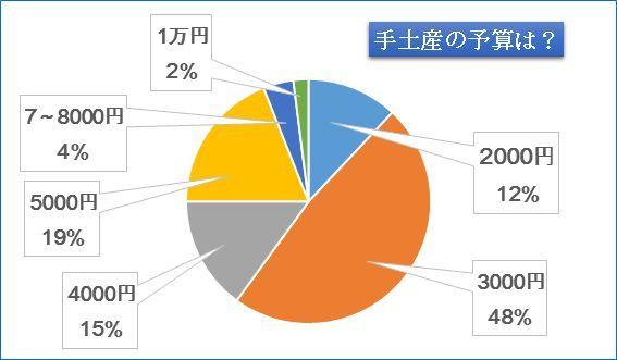 お宅訪問の手土産、Jマダムの予算は〇〇円!_1_2