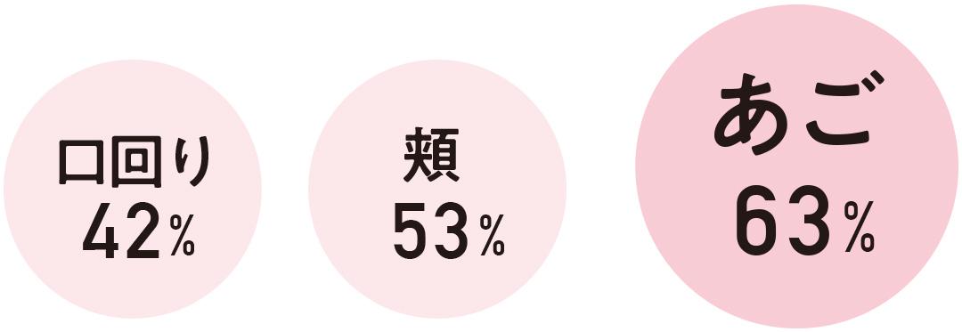63%53%42%