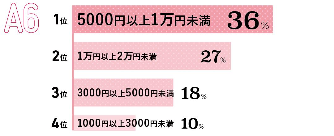 1位 5000円以上1万円未満(36%) 2位 1万円以上2万円未満(27%) 3位 3000円以上5000円未満(18%) 4位 1000円以上3000円未満(10%)