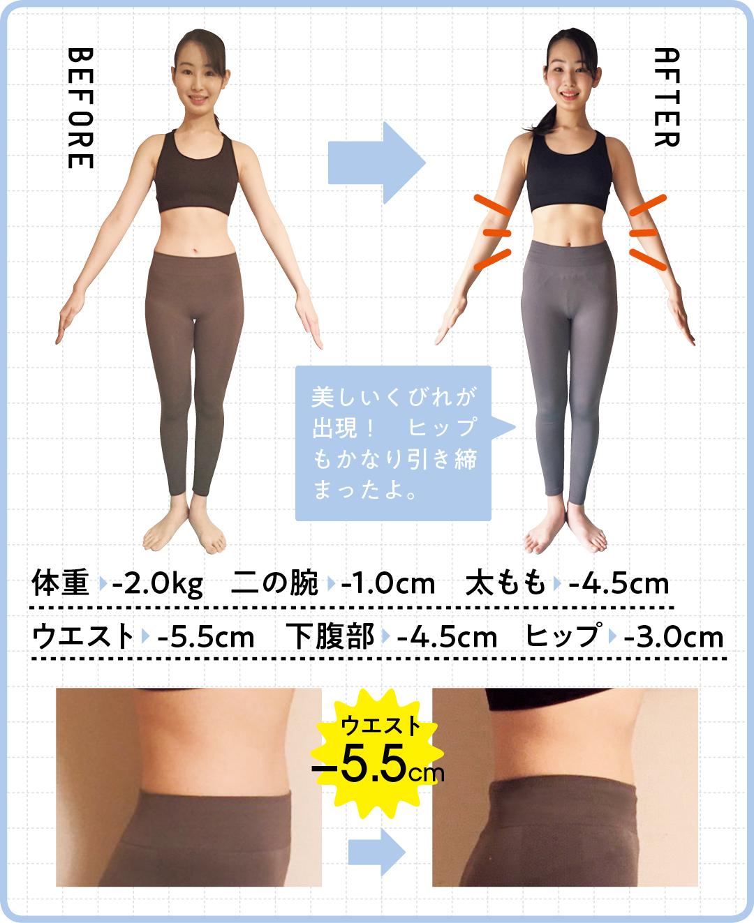 体重   -2.0kg    二の腕   -1.0cm 太もも   -4.5cm ウエスト    -5.5cm  下腹部   -4.5cm ヒップ   -3.0cm