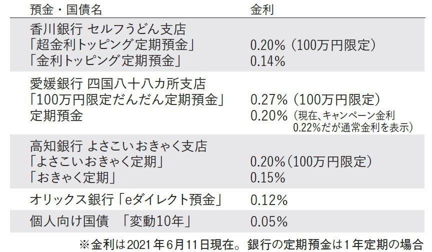 銀行の定期預金の金利