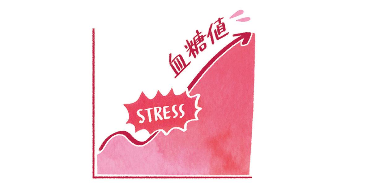 ストレスがかかると食前の血糖値が110㎎/㎗以上に上がることも