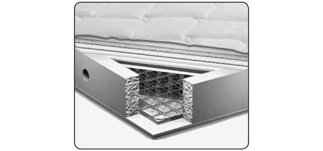 高密度連結スプリングと詰め物のまわりを硬い特殊ウレタンが囲み、端までしっかり体を支える。