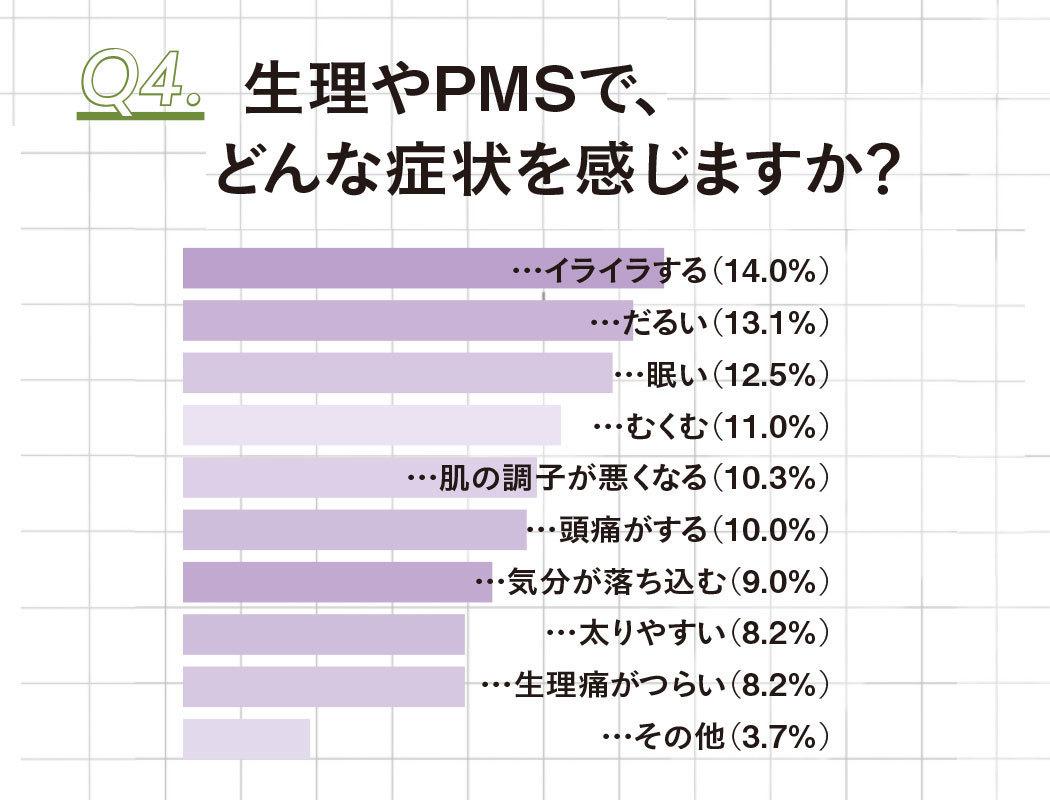 生理やPMSでどんな症状を感じますか?