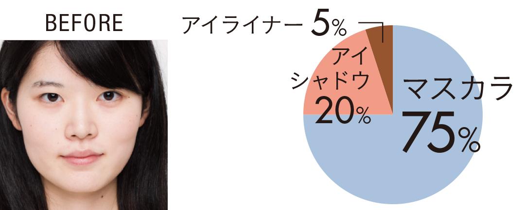 パッと見一重さんの今っぽデカ目メイク、マスカラテクで75%が決まる!_1_1
