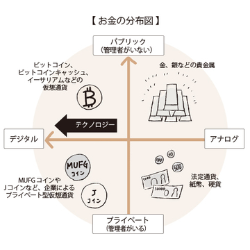 仮想通貨の安全性は?