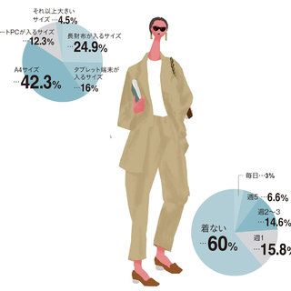 管理職など責任ある立場の人も増加・お仕事スタイル編 「マリソルおしゃれ白書2020」